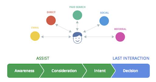 Optimize your digital marketing performance using Web Analytics
