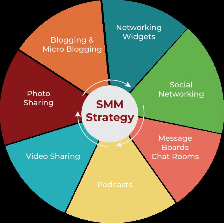 SMM strategy circle image demonstrating the Social media marketing
