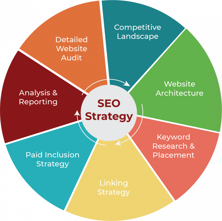 SEO strategy explanation by a circle pie chart